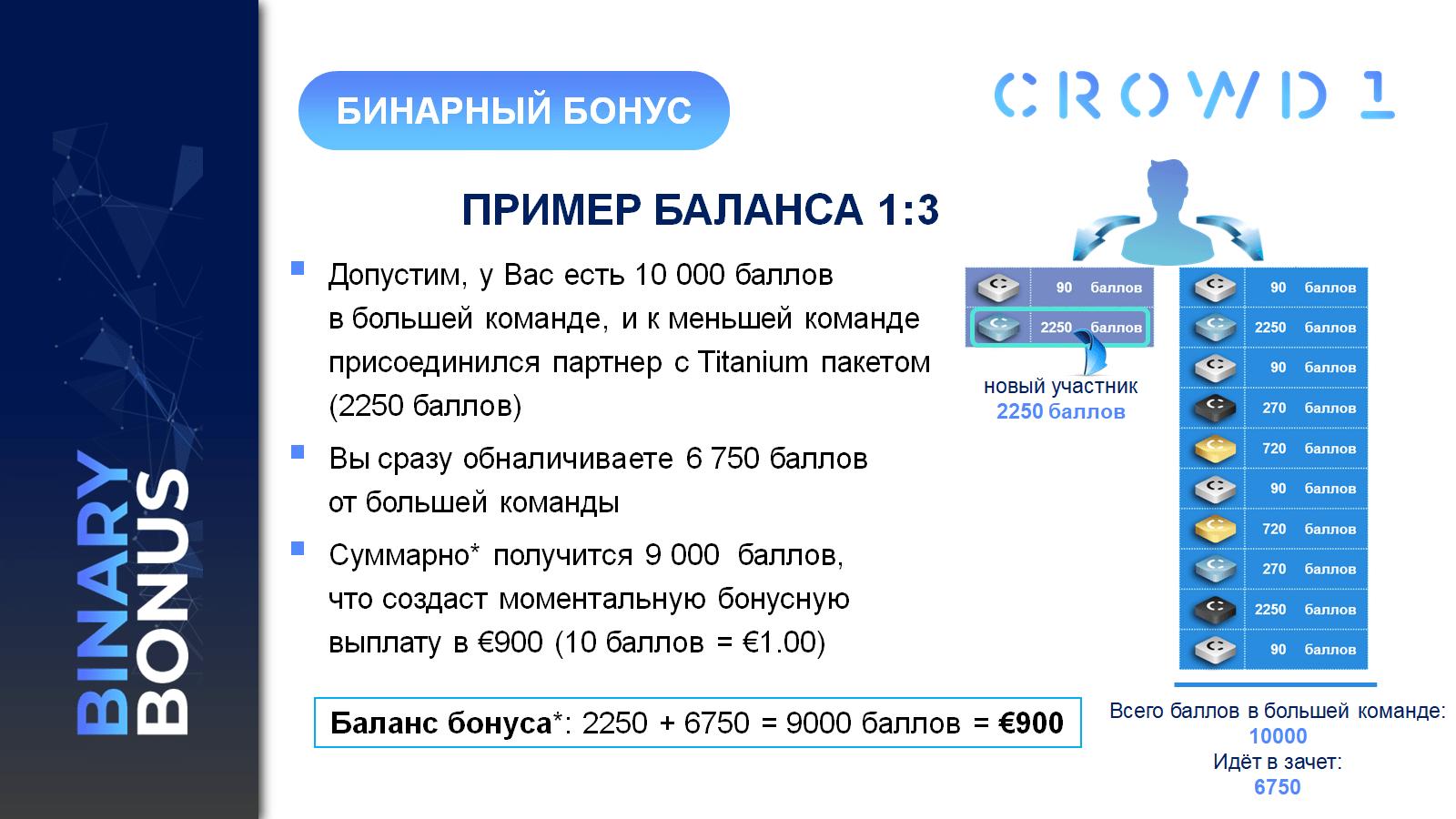 BINARY BONUS, пример баланса 1-3, в проекте CROWD 1