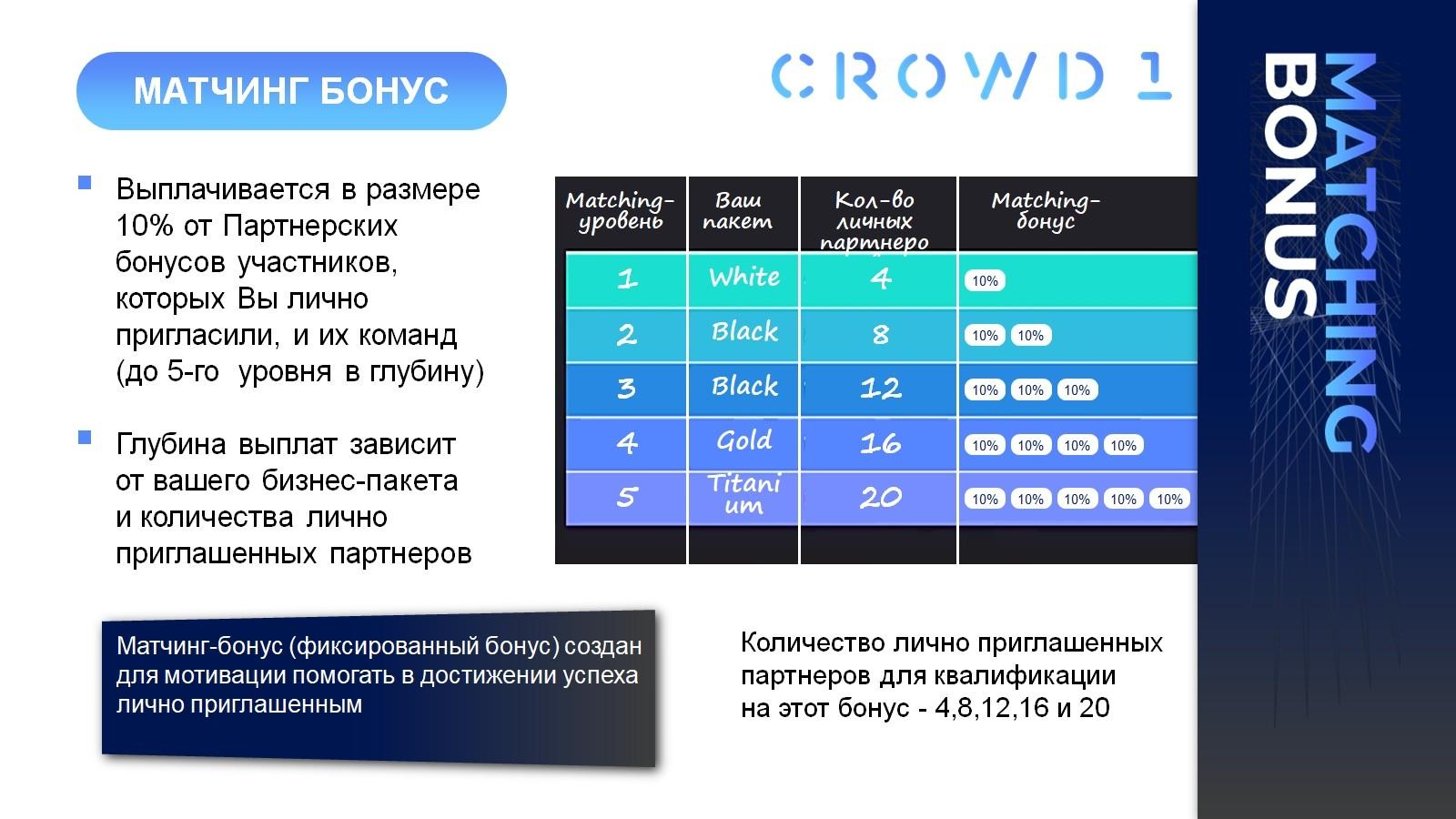 MATCHING BONUS, в проекте CROWD 1