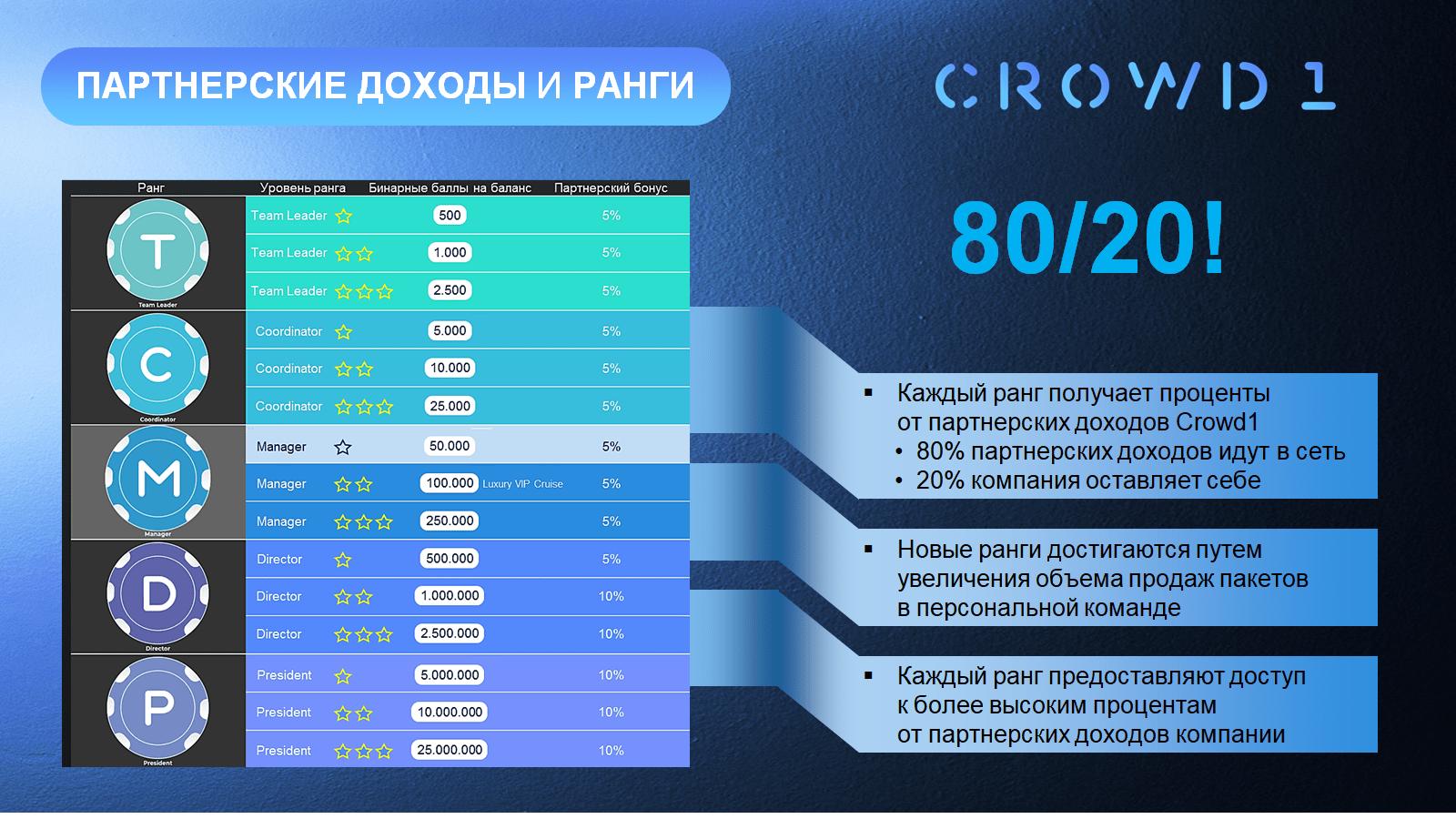 Сетевые уровни,  в проекте CROWD 1