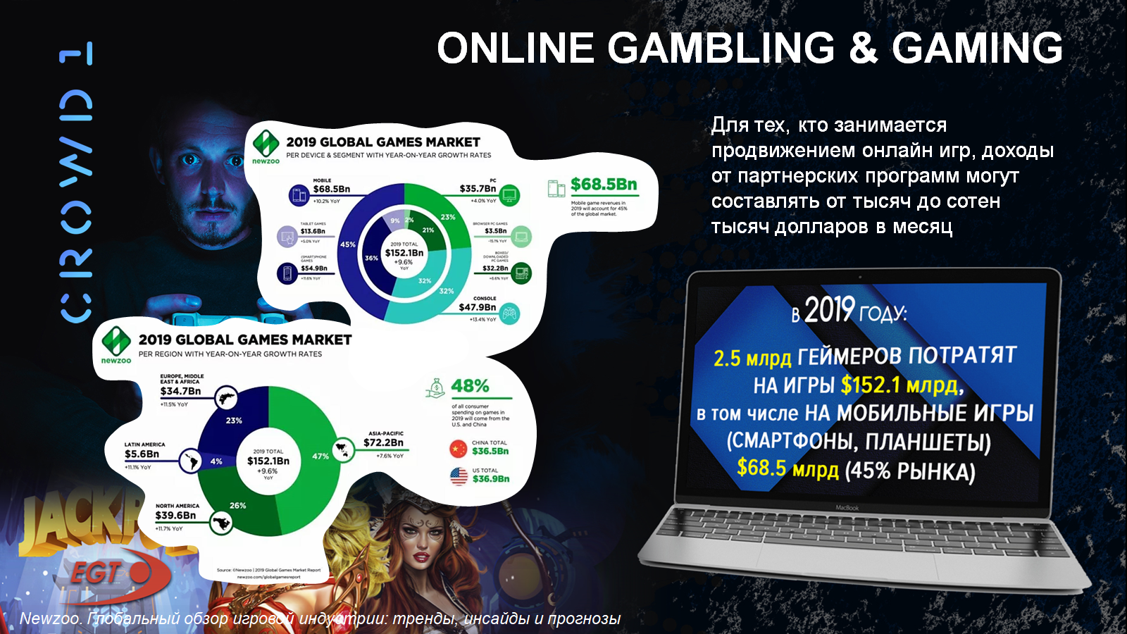 Статистика игровой индустрии за 2019 год