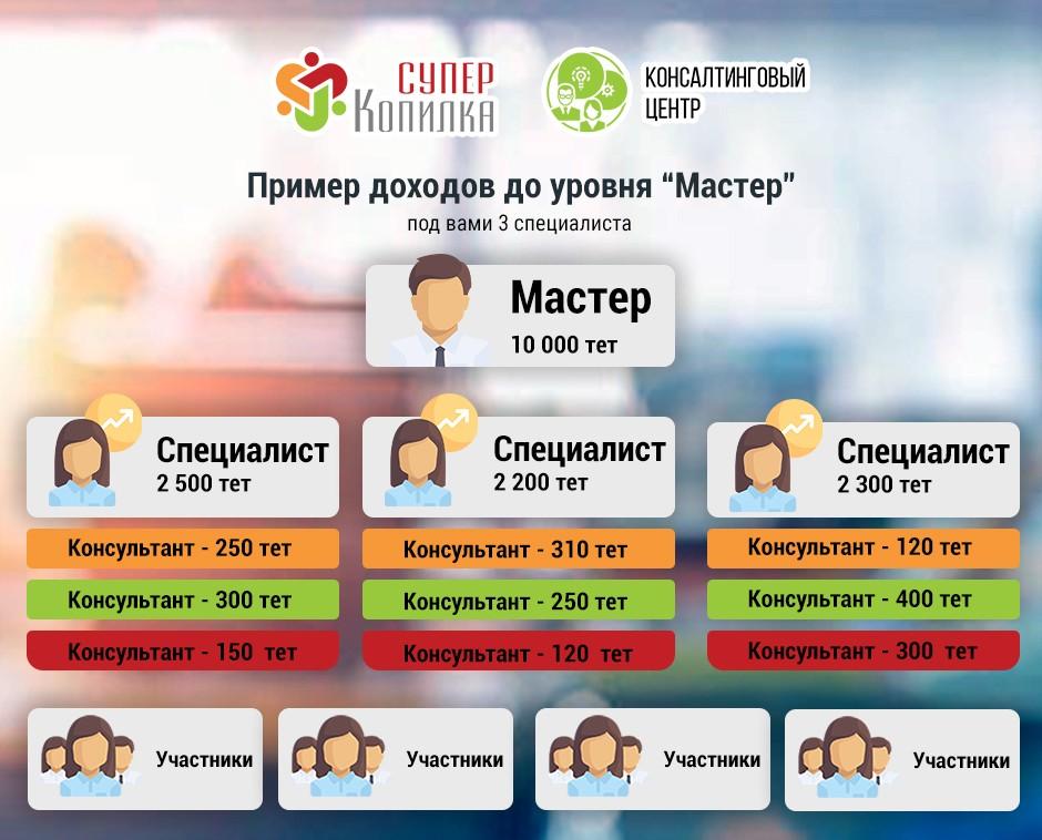 Пример доходов, в консалтинговом центре, в проекте СуперКопилка